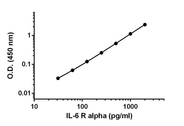 Example of IL-6 R alpha standard curve.