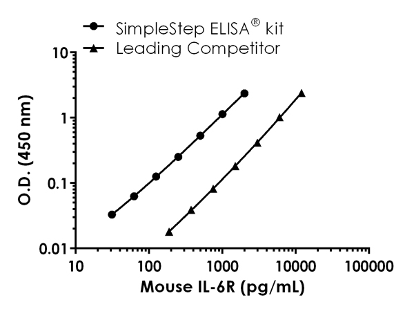 Mouse IL-6 R alpha standard curve comparison data.