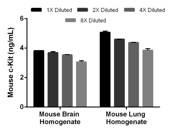 Interpolated concentrations of c-Kit in mouse brain and lung extract.