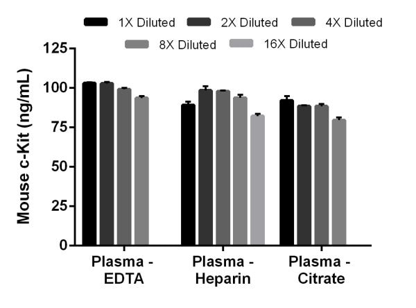 Interpolated concentrations of c-Kit in mouse plasma (EDTA, heparin and citrate).