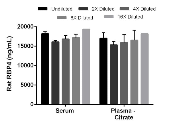 Interpolated concentrations of RBP4 in rat plasma (citrate) and serum.