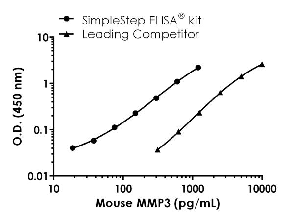 Mouse MMP3 standard curve comparison data.