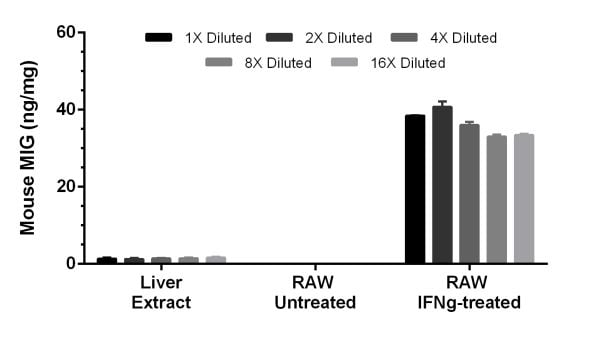 IFN-gamma treatment of Raw 264.7 cell induces expression of MIG.
