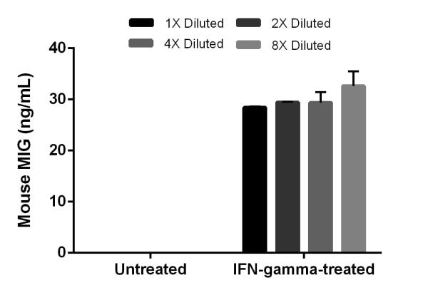 IFN-gamma treatment of Raw 264.7 cell induces secretion of MIG.