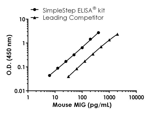 Mouse MIG (CXCL9) standard curve comparison data.