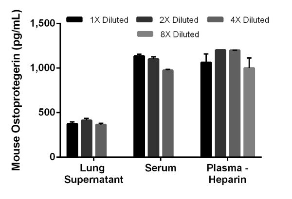 Interpolated concentrations of Osteoprotegerin in mouse lung day 5 supernatant, serum and plasma (heparin) samples.