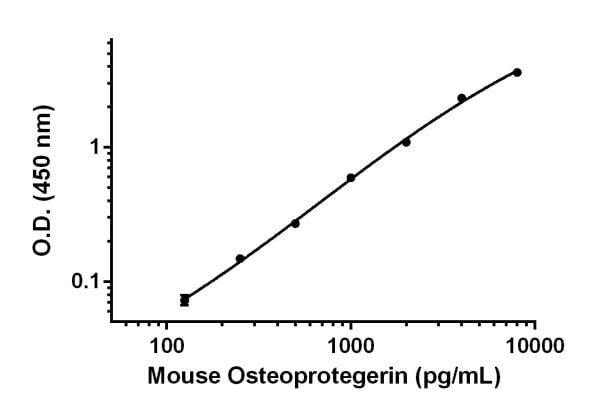 Example of Osteoprotegerin standard curve for prepared in Sample Diluent 50BS measurements.
