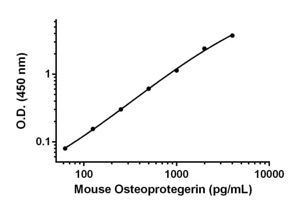 Example of Osteoprotegerin standard curve for prepared in Sample Diluent NS measurements.
