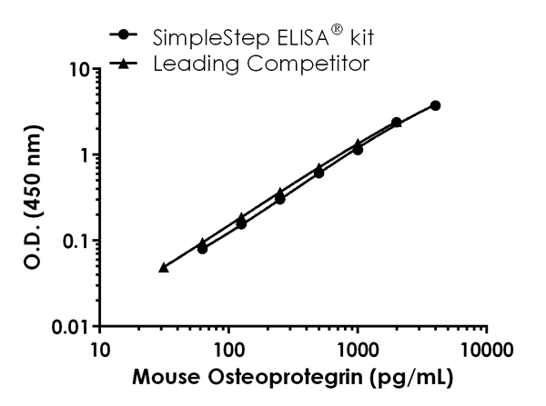 Mouse Osteoprotegerin standard curve comparison data.