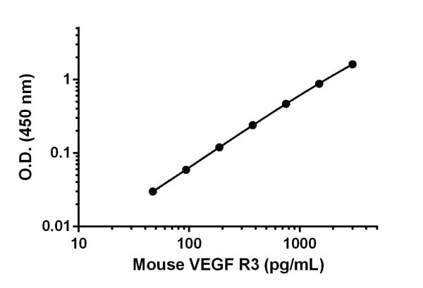 Example of VEGF R3 standard curve.
