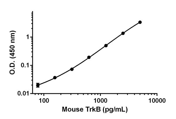 Example of mouse TrkB standard curve.
