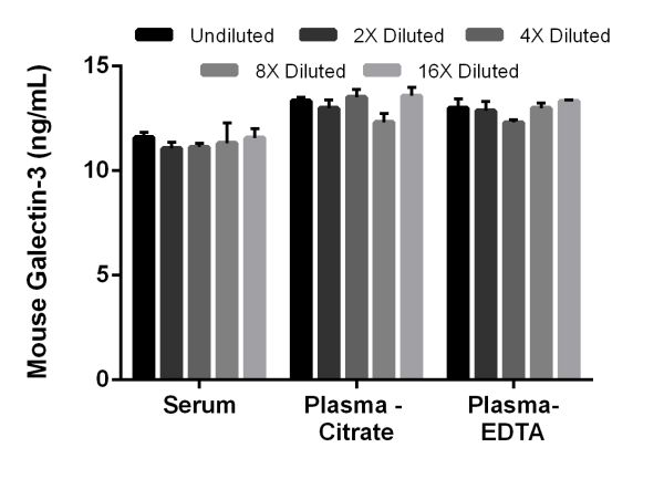 Interpolated concentrations of Galectin-3 in mouse serum, plasma (citrate), and plasma (EDTA).