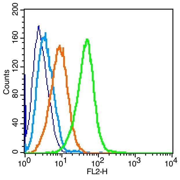 Flow Cytometry - Anti-IL-4R antibody (ab203398)