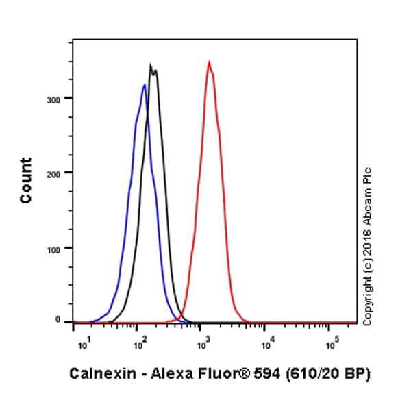 Flow Cytometry - Anti-Calnexin antibody [EPR3633(2)] - ER Membrane Marker (Alexa Fluor® 594) (ab203439)