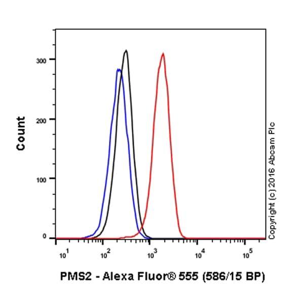 Flow Cytometry - Anti-PMS2 antibody [EPR3947] (Alexa Fluor® 555) (ab203457)