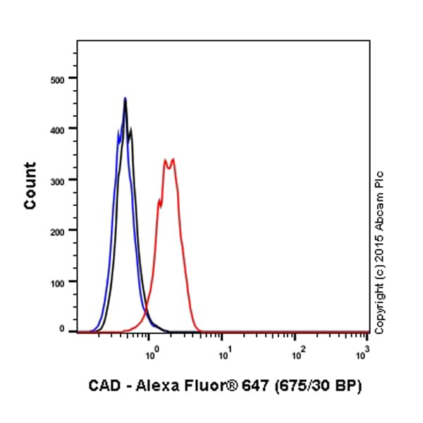 Flow Cytometry - Anti-CAD/BM1 antibody [EP710Y] (Alexa Fluor® 647) (ab203699)