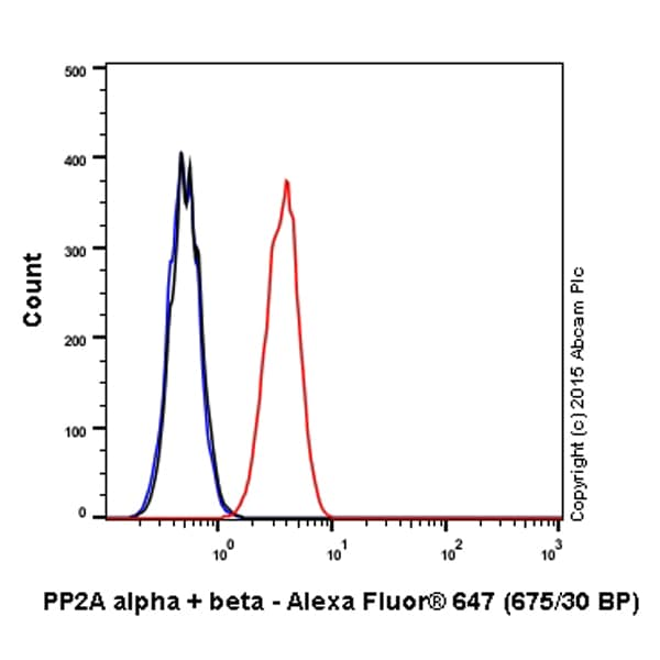 Flow Cytometry - Alexa Fluor® 647 Anti-PP2A alpha + beta antibody [Y119] (ab203702)