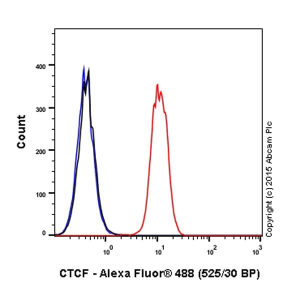 Flow Cytometry - Alexa Fluor® 488 Anti-CTCF antibody [EPR7314(B)] (ab203704)