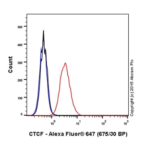 Flow Cytometry - Alexa Fluor® 647 Anti-CTCF antibody [EPR7314(B)] (ab203705)