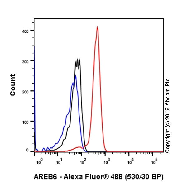 Flow Cytometry - Anti-ZEB1 antibody [EPR17375] (ab203829)