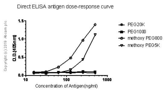 ELISA - Anti-Polyethylene glycol antibody [EPR21993-154] (ab203857)