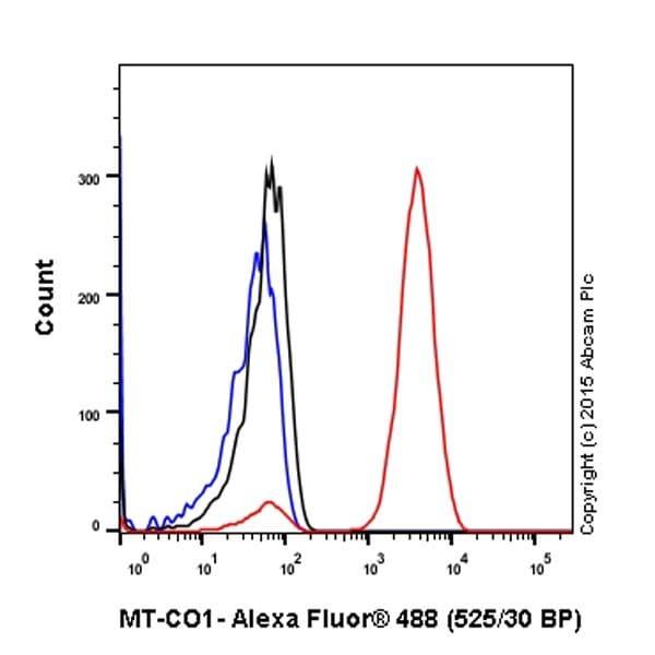 Flow Cytometry (Intracellular) - Anti-MTCO1 antibody [EPR19628] (ab203912)