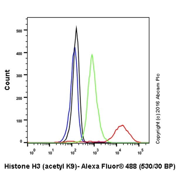 Flow Cytometry - Anti-Histone H3 (acetyl K9) antibody [Y28] - BSA and Azide free (ab203951)