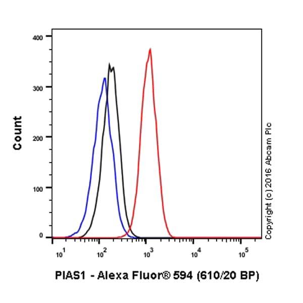 Flow Cytometry - Anti-PIAS1 antibody [EPR2580(2)] (Alexa Fluor® 594) (ab203967)