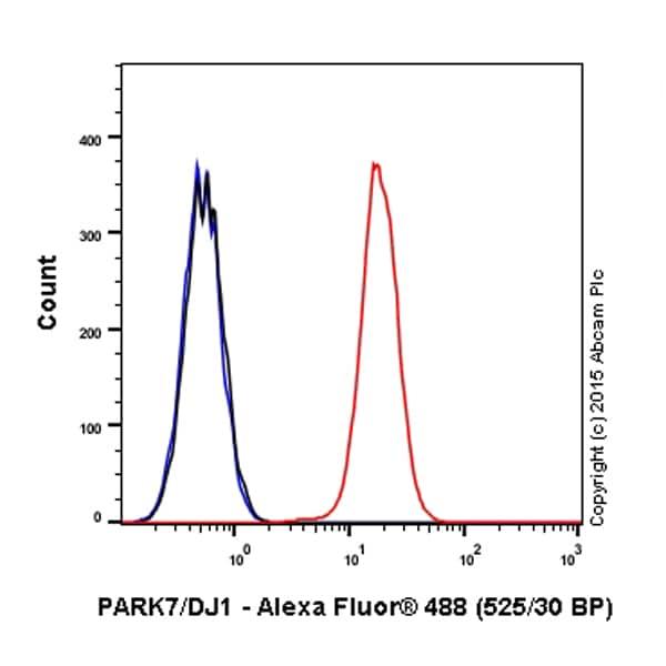 Flow Cytometry - Anti-PARK7/DJ1 antibody [EP2815Y] (Alexa Fluor® 488) (ab203989)