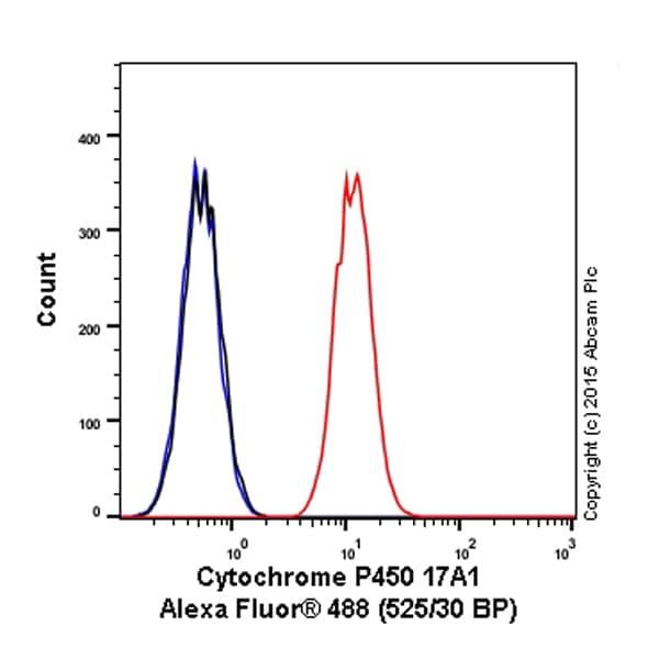 Flow Cytometry - Anti-Cytochrome P450 17A1/CYP17A1 antibody [EPR6293] (Alexa Fluor® 488) (ab203995)