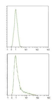 Flow Cytometry - Anti-CRISPR-Cas9 antibody (ab204448)