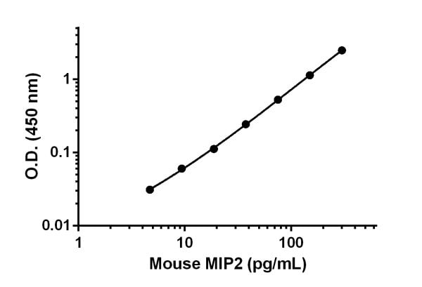 Linearity of dilution of MIP2 in serum and cell culture media.
