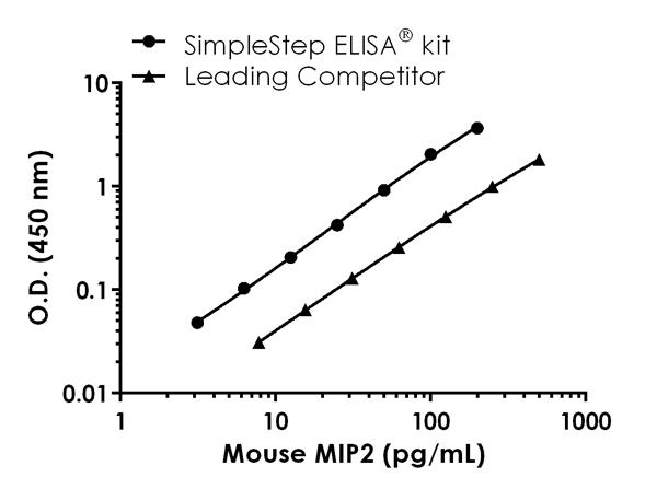 Mouse MIP2 standard curve comparison data.