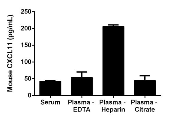 Interpolated concentrations of CXCL11 in mouse serum and plasma.