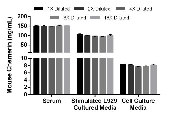 Linearity of dilution of mouse Chemerin in serum, stimulated L292 cultured media, and cell culture media.