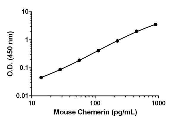 Example of the mouse Chemerin standard curve diluted in Sample Diluent NS.