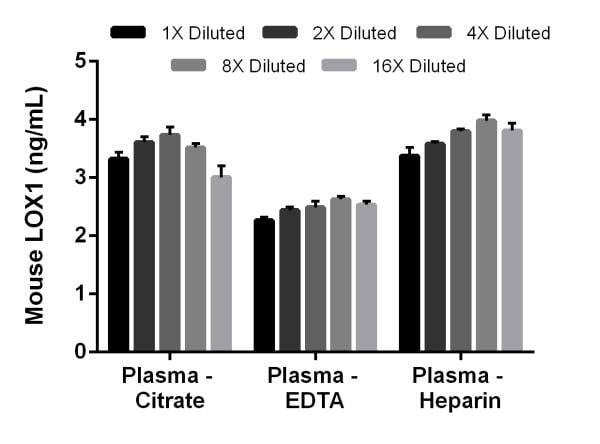 Linearity of dilution of mouse LOX1 in plasma samples.