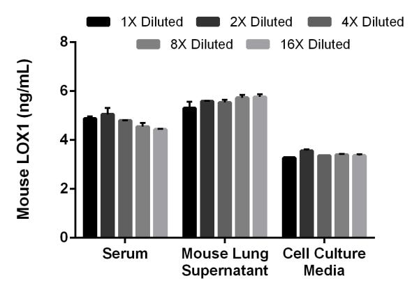 Linearity of dilution of mouse LOX1 in serum, mouse lung supernatants, and cell culture media.