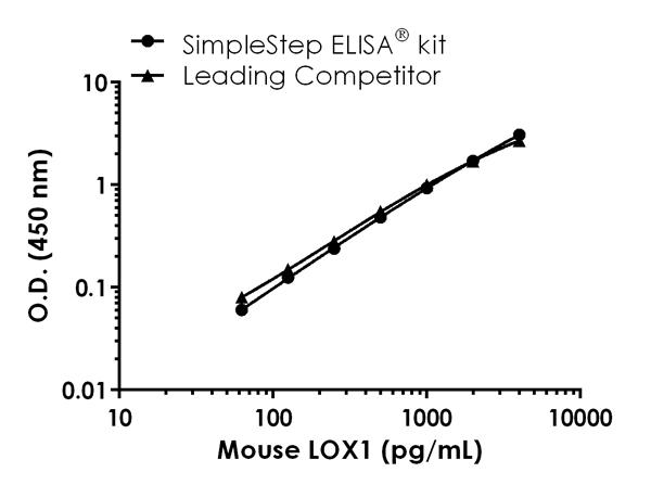 Mouse LOX1 standard curve comparison data.