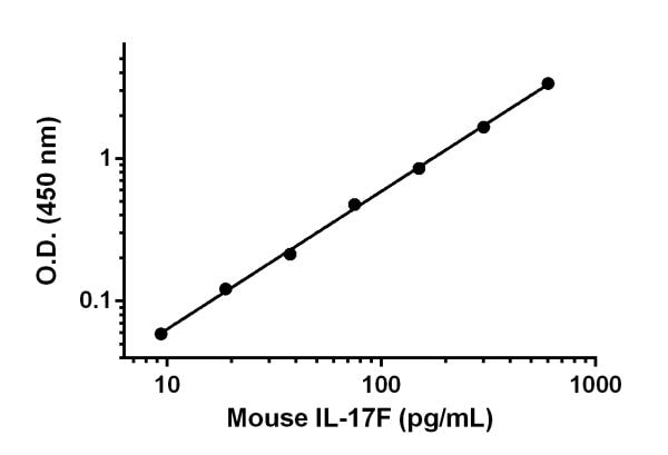 Example of IL-17F standard curve in Sample Diluent NS.