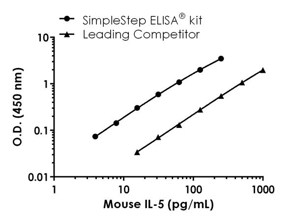 Mouse IL-5 standard curve comparison data.