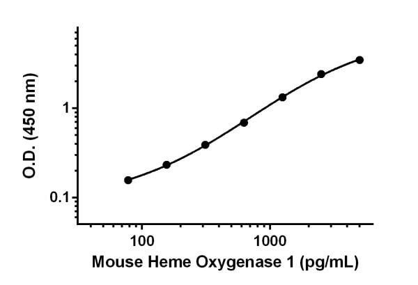 Example of Heme Oxygenase 1 standard curve diluted in Sample Diluent NS.
