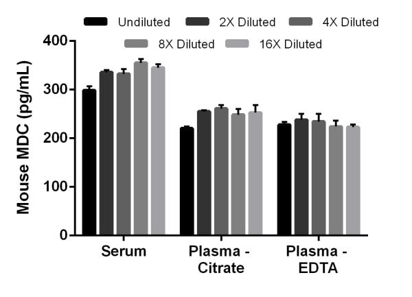 Interpolated concentrations of MDC in mouse serum, plasma (citrate), and plasma (EDTA).