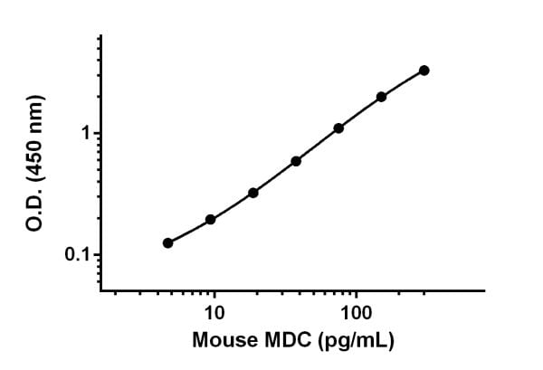 Example of MDC standard curve.