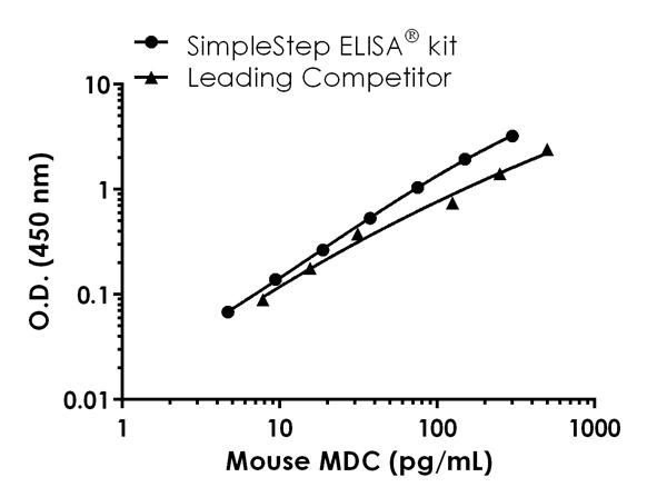 Mouse MDC standard curve comparison data.