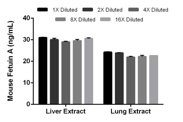 Titration of mouse liver extract and mouse lung extract.