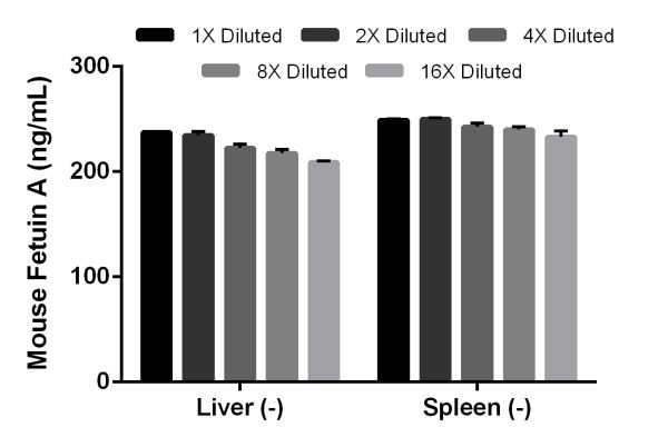 Titration of mouse unstimulated (-) liver supernatant and unstimulated (-) spleen supernatant.