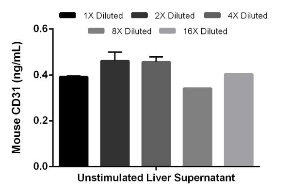 Titration of mouse unstimulated (-) liver supernatant.