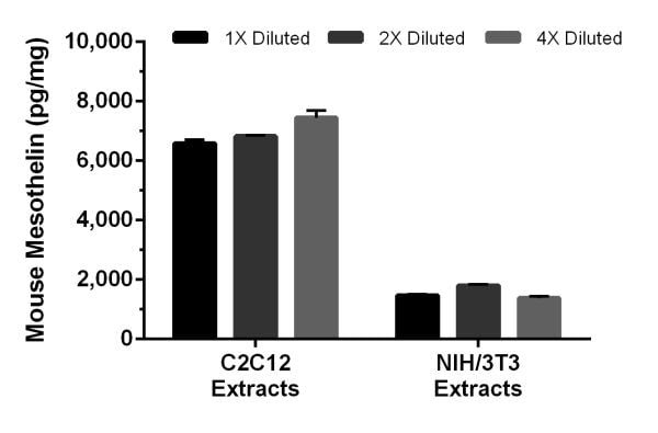 Interpolated concentrations of Mesothelin in mouse cell extract samples.