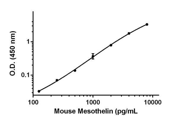 Example of Mesothelin standard curve in Sample Diluent NS.